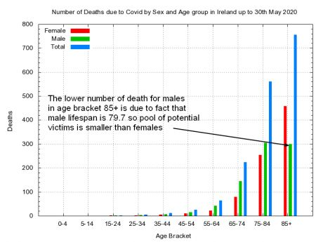 all_covid_deaths_by_sex_age_ireland.png